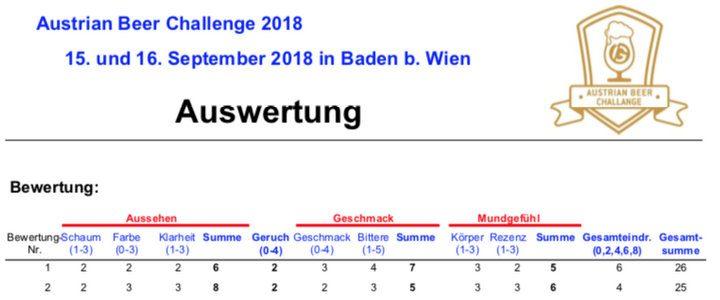 Austrian Beer Challenge 2018: Detailauswertung